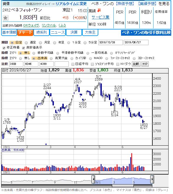 株価 掲示板 アクシージア